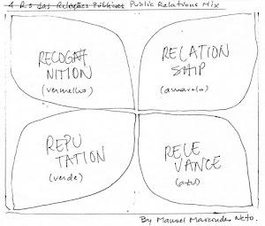 """Os """"4 Rs"""" das Relações Públicas Plenas."""
