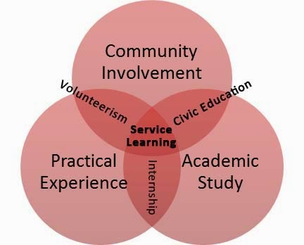 service learning paper 2 Discusses the concept of reflection as a vital component to academic service-learning this briefing paper looks at the ways to complete reflection in service.