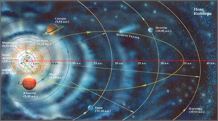 Сильный марс гороскопе