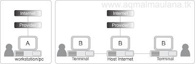 Tentang Internet