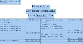 Rekonsiliasi Penyesuaian Laporan Saldo Bank