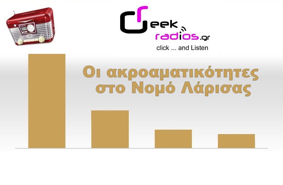 Ακροαματικότητες greekradios.gr