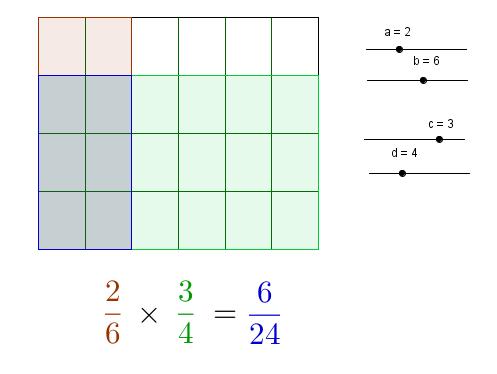 Multiplication of Fractions ~ GeoGebra Institute of Metro Manila