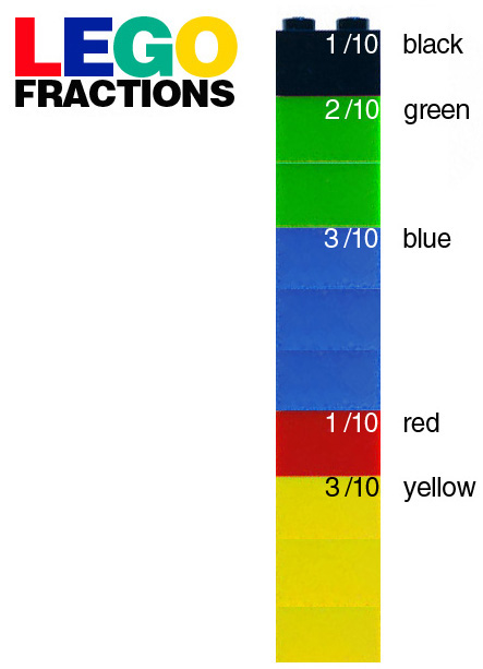 E is for Explore!: Lego Fractions