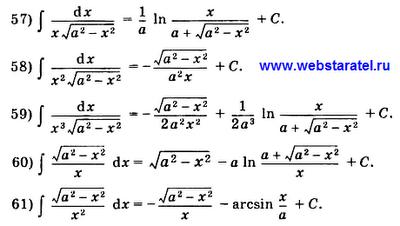 Таблица интегралов. Неопределенный интеграл в виде дроби с корнем квадратным в числителе или в знаменателе. Математика для блондинок.