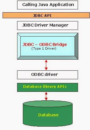 Java Database Connectivity(JDBC) Tutorial