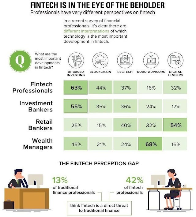 #Fintech is in the eye of the beholder