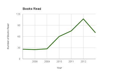graph of number of books read, ranging from 26 is 2008, peaking at 107 in 2012, and ending at 70 in 2013