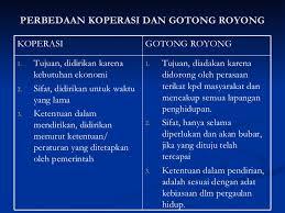 Perbedaan antara Koperasi dengan Gotong Royong