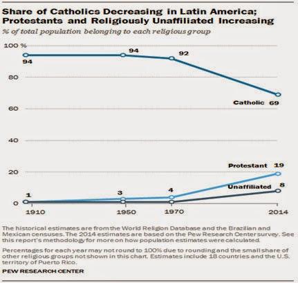 Cambios en la religiosidad latinoamericana