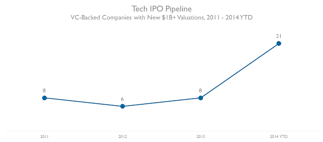 """VC backed IPOs with $1b valuation"""
