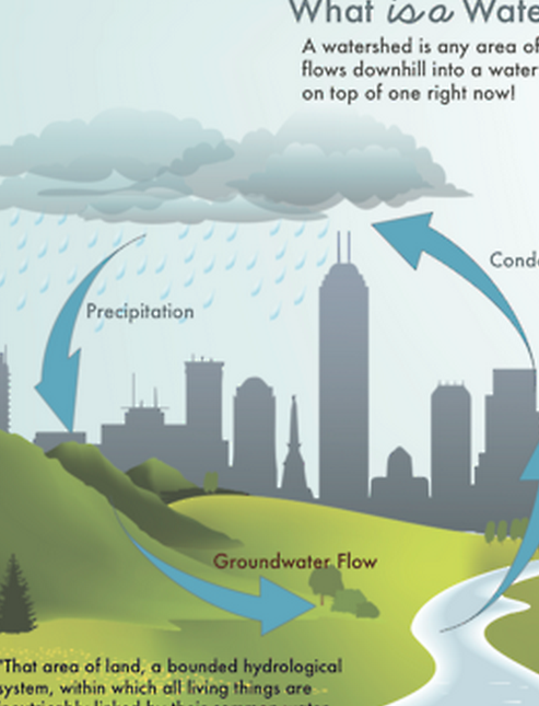 Infographic Ideas infographics indianapolis : Fridays with the Fords: Visualize Indy - Indianapolis Waterways ...