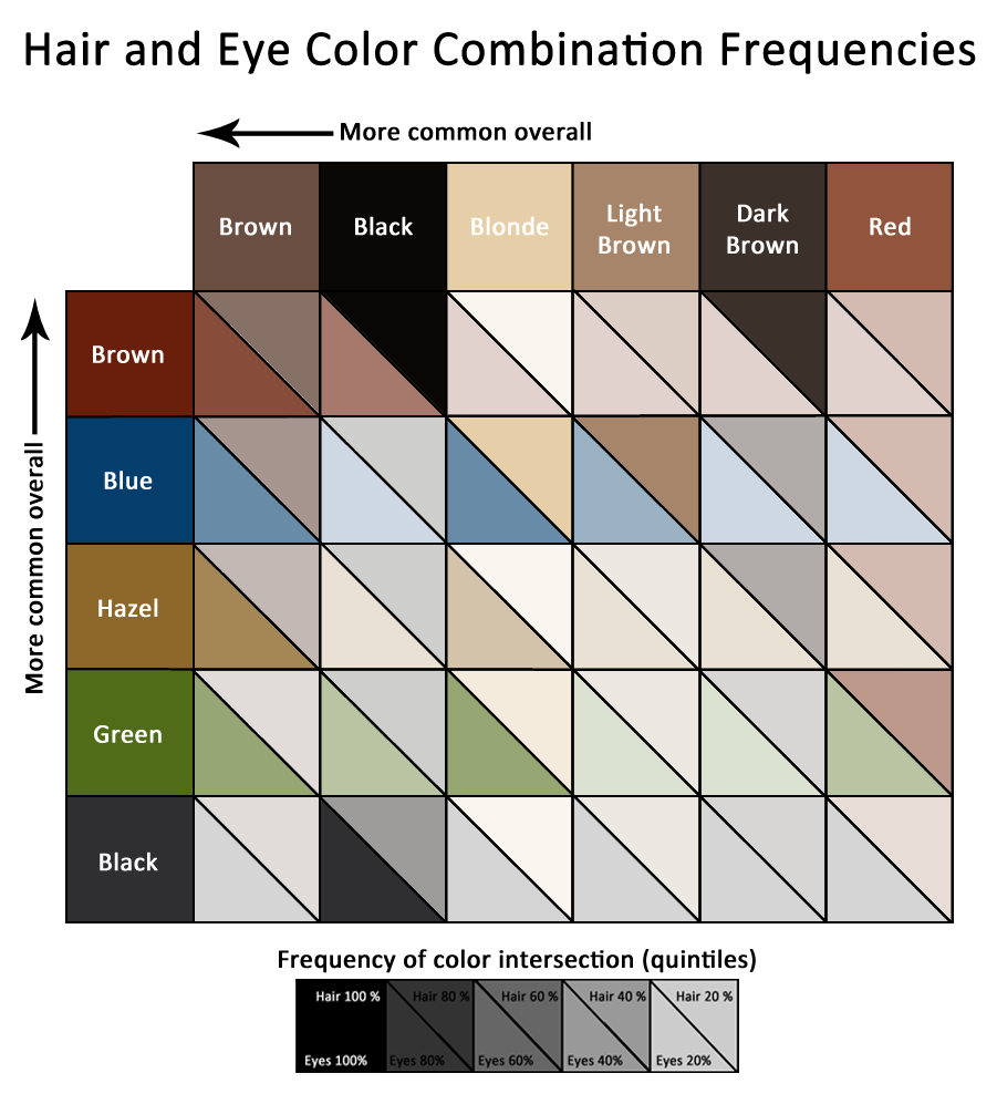 Womens hairstyles hair color chart ideas for eye color hair and eye color geenschuldenfo Gallery