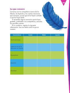 Apoyo Primaria Español 4to Bloque IV lección 11 Escribir un relato a partir de narraciones mexicanas