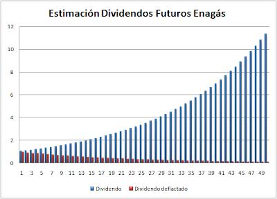 Estimación de dividendos futuros de Enagás con tasa de crecimiento constante