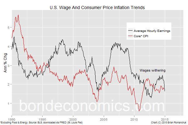 Chart: U.S. Wage And Consumer Price Trends