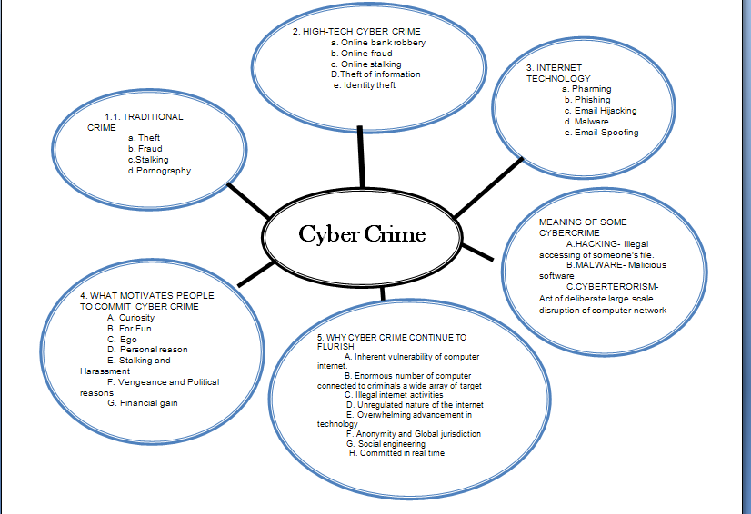 Cyber crime essays