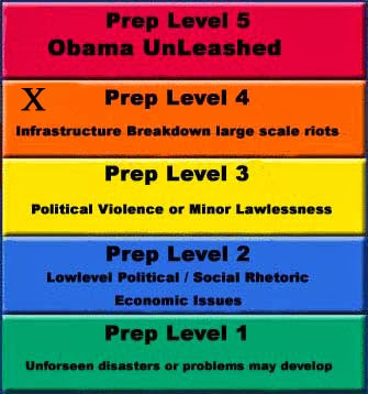 Prep Level Chart