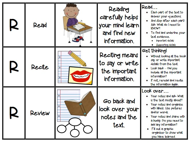 sq3r reading Sqrrr or sq3r is a reading comprehension method named for its five steps: survey, question, read, recite, & review the method was introduced by francis pleasant robinson in his 1946.