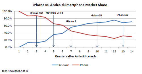 iPhone vs. Android Market Share