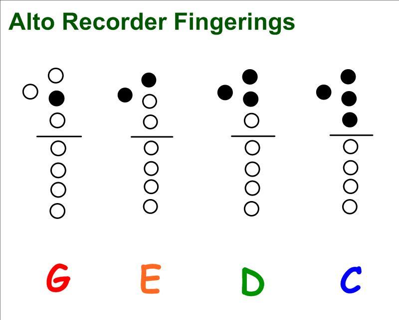 Yamaha Recorder Fingering Chart
