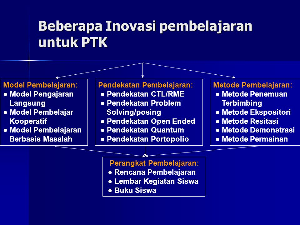 55 Macam Macam Model Pembelajaran Dalam Ptk Sd Info Gak Jelas Com