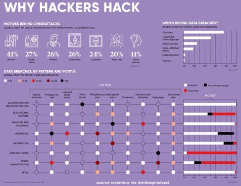 Why #hackers hack