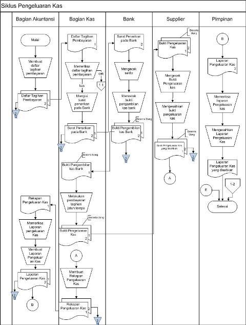 4 1 jelaskan definisi siklus pengeluaran beserta diagram konteks chen pei fang siklus pengeluaran ccuart Choice Image