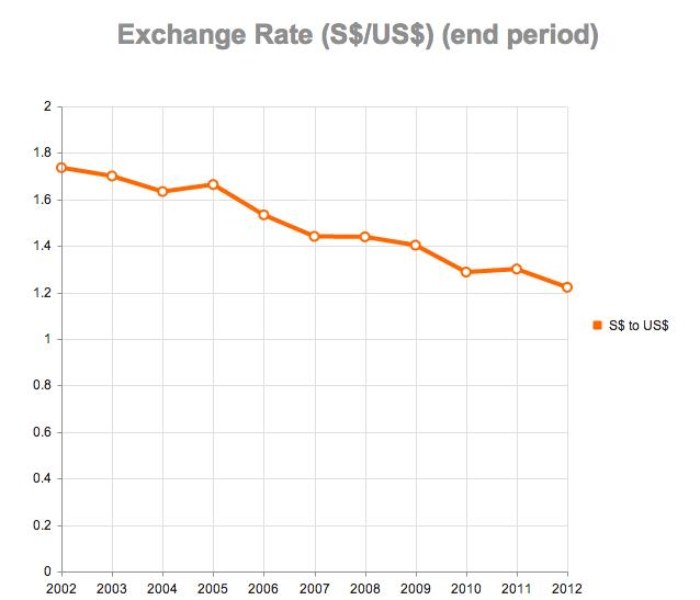 Forex rates singapore dollar to us dollar