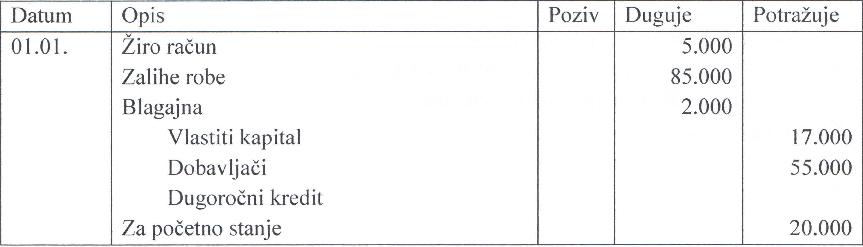 tabela-4-prikaz-dnevnika