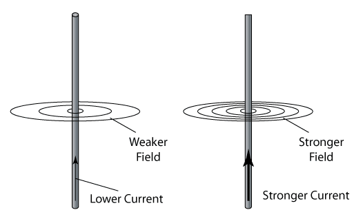effects of magnetic fields produced from long wires Field from a long straight wire the magnetic field from a wire decreases with distance from the wire instead of the field being.