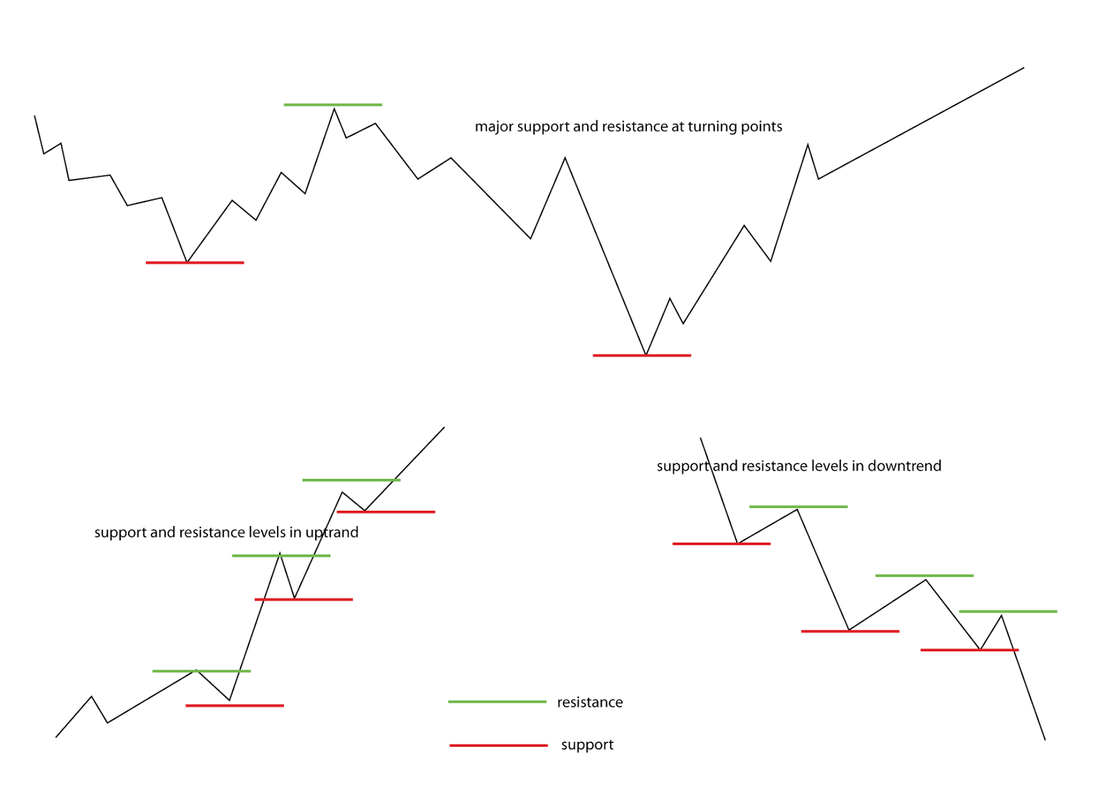Trading forex using support and resistance
