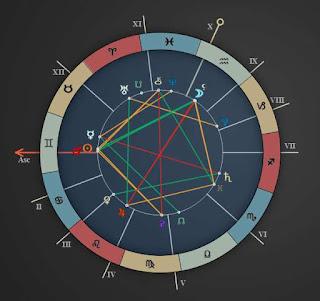 june 7 2015 new york horoscope chart reading