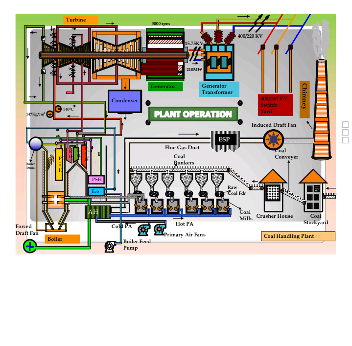 bhel coal and power plants Integrated power plant equipment manufacturer with capability to deliver 20,000   coal, hydro, nuclear, gas & solar with entire range.