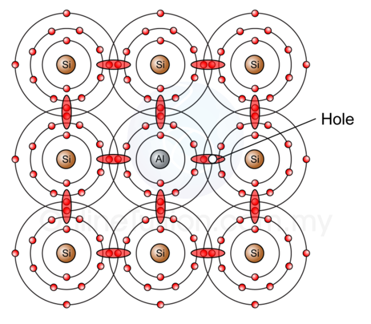 P Type Semiconductor Spm Physics Form 4form 5 Revision Notes