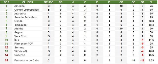 Na classificação geral da A2, América tem melhor campanha nos jogos de ida da primeira fase