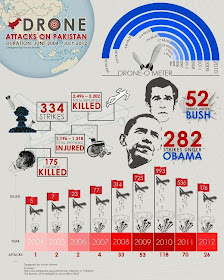 Nato Attacks On Pakistan #USA #DroneAttacks