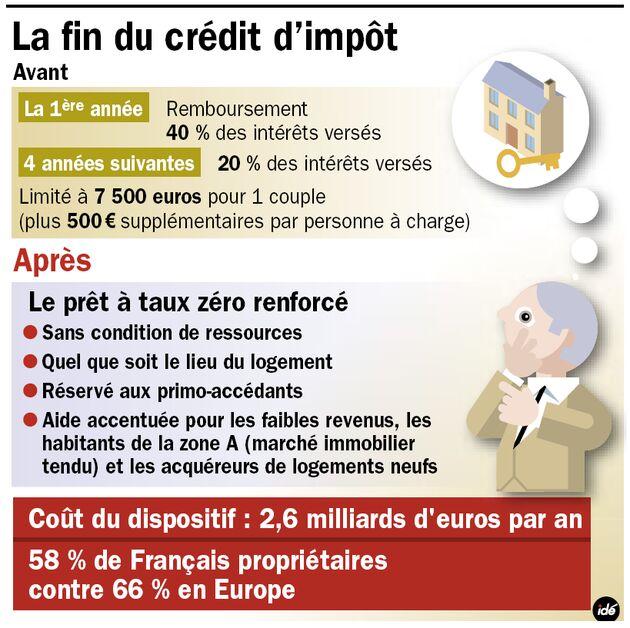 fin crédit impôt