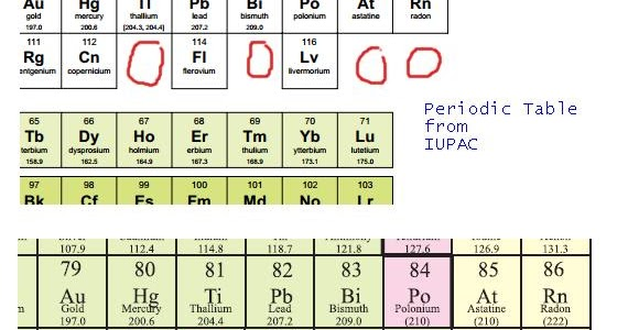 Cbse papers questions answers mcq cbse class 10 for 114 element periodic table