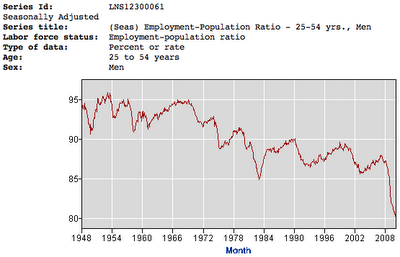 Emasculate Us Some More, Uncle Sam! - historical male employment graph