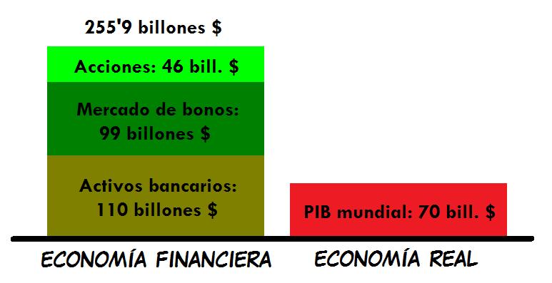 economia financiera: