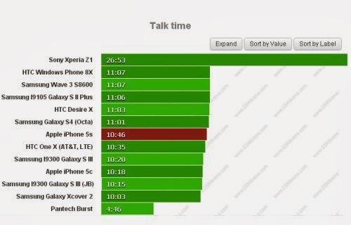 Circa 10 ore e 46 minuti di autonomia durante le conversazioni telefoniche per l'iPhone 5S