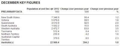 December key figures
