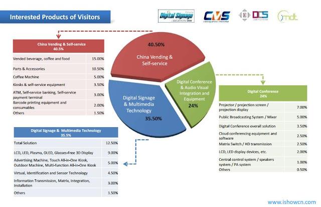 digital signage y dooh, feria digital signage asia, samsung, lg, neo advertising