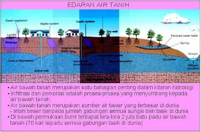 Simpanan Air Tanih Air Tanih Merujuk Kepada Air