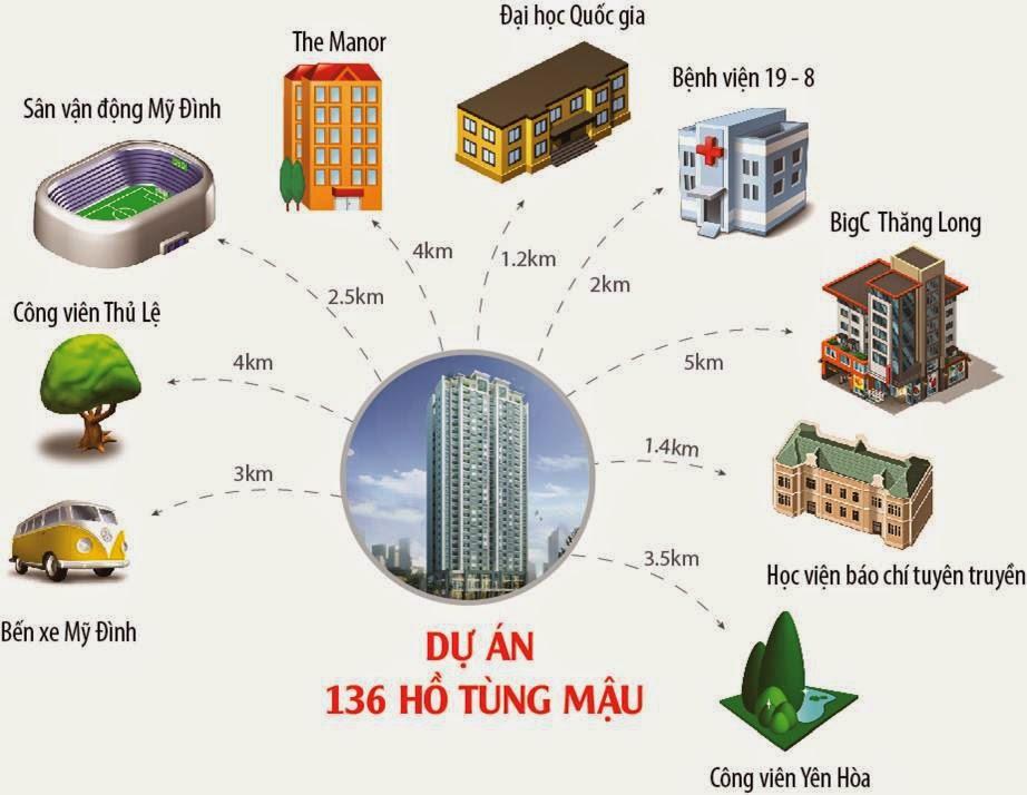 vị trí 136 Hồ Tùng Mậu