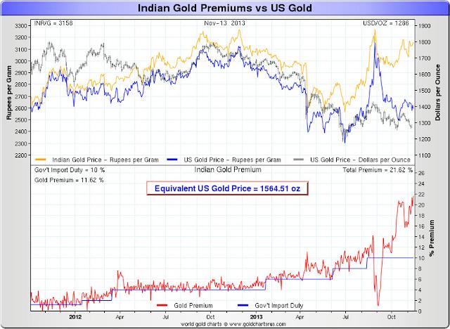 inde : importation or et argent  / file de suivi  - Page 2 IndiaGoldPremiums2