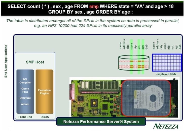 Database To Know Netezza - Netezza architecture