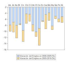 33. Empleo y paro en las regiones españolas: Comentarios a la EPA del 2º Trimestre de 2010. Informe