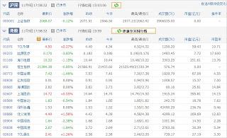 中国株コバンザメ投資ウォッチ銘柄watch1109